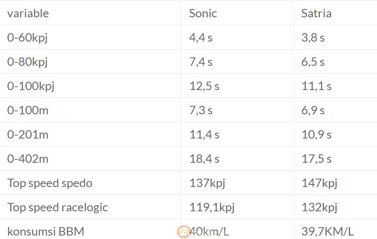 So sánh suzuki satria f150 fi và honda sonic 150r về khả năng tăng tốc - 2